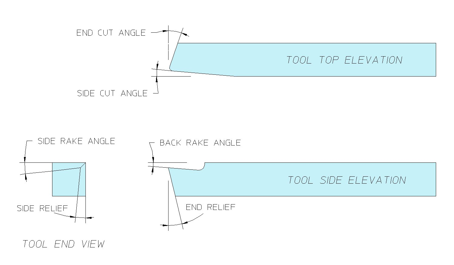 Basic lathe tool grinding the diagram below shows the terminology used to describe cutting tools click for a larger image ccuart Choice Image